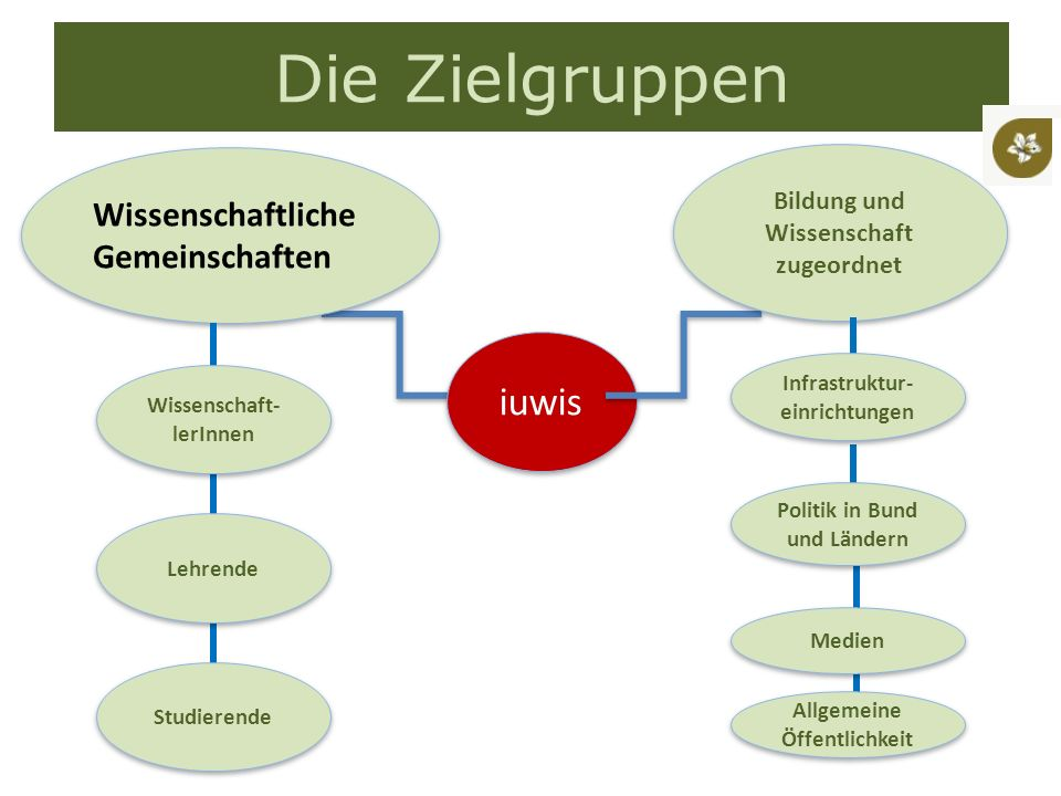 Wissenschaftliche Gemeinschaften iuwis Die Zielgruppen Wissenschaft- lerInnen Lehrende Studierende Bildung und Wissenschaft zugeordnet Infrastruktur- einrichtungen Politik in Bund und Ländern Medien Allgemeine Öffentlichkeit