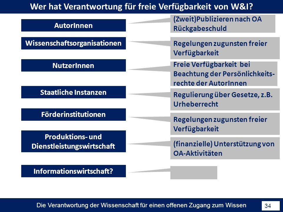 Die Verantwortung der Wissenschaft für einen offenen Zugang zum Wissen 34 Wer hat Verantwortung für freie Verfügbarkeit von W&I? (Zweit)Publizieren na