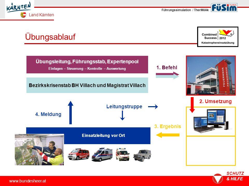 www.bundesheer.at SCHUTZ & HILFE Übungsablauf Übungsleitung, Führungsstab, Expertenpool Einlagen – Steuerung – Kontrolle – Auswertung 1. Befehl 4. Mel