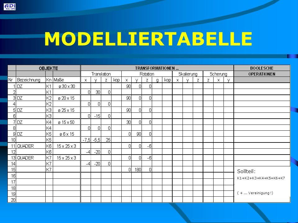 MODELLIERTABELLE Sollteil: K1+K2+K3+K4+K5+K6+K7 ( +...