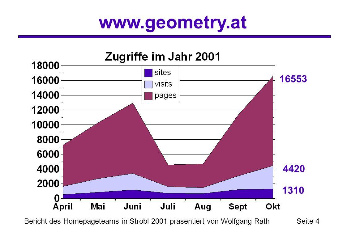 www.geometry.at Bericht des Homepageteams in Strobl 2001 präsentiert von Wolfgang Rath Seite 4 1310 4420 16553
