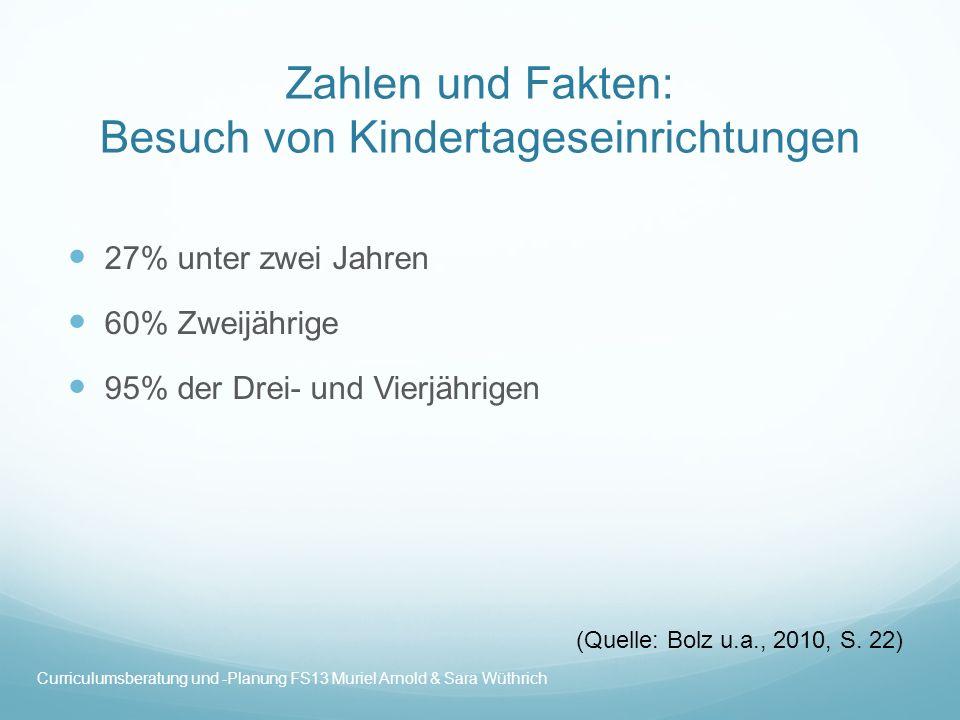 Zahlen und Fakten: Besuch von Kindertageseinrichtungen 27% unter zwei Jahren 60% Zweijährige 95% der Drei- und Vierjährigen (Quelle: Bolz u.a., 2010,