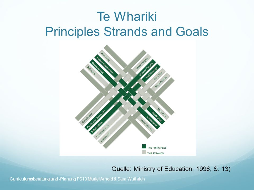 Te Whariki Principles Strands and Goals Quelle: Ministry of Education, 1996, S.