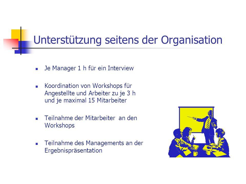 Unterstützung seitens der Organisation Je Manager 1 h für ein Interview Koordination von Workshops für Angestellte und Arbeiter zu je 3 h und je maxim