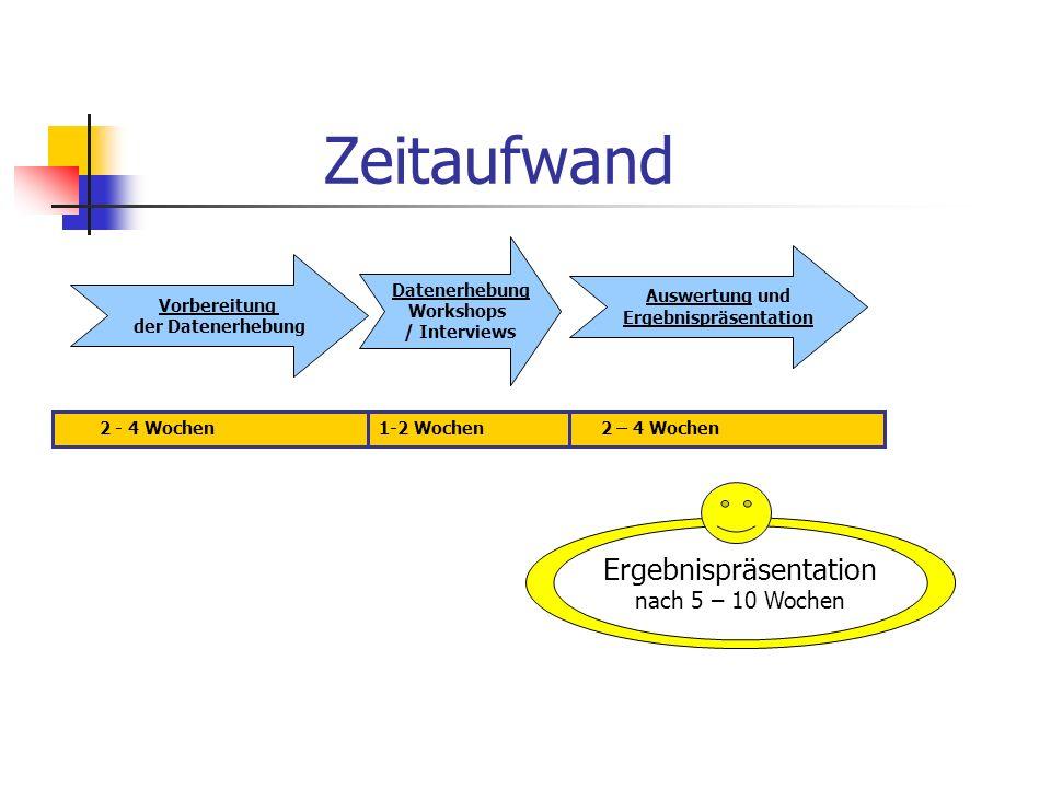 Zeitaufwand Ergebnispräsentation nach 5 – 10 Wochen 2 - 4 Wochen1-2 Wochen 2 – 4 Wochen Vorbereitung der Datenerhebung Datenerhebung Workshops / Inter
