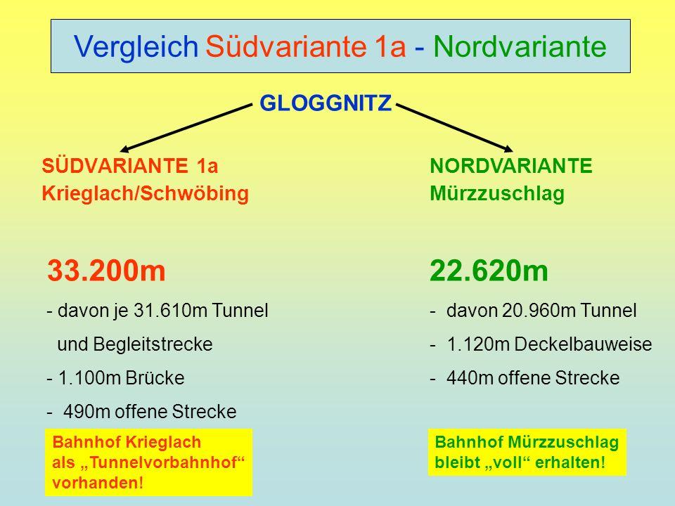 SÜDVARIANTE 1a Krieglach/Schwöbing NORDVARIANTE Mürzzuschlag GLOGGNITZ 22.620m - davon 20.960m Tunnel - 1.120m Deckelbauweise - 440m offene Strecke 33