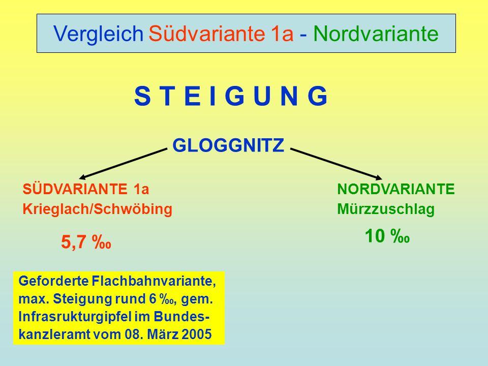 S T E I G U N G 5,7 10 GLOGGNITZ SÜDVARIANTE 1a Krieglach/Schwöbing NORDVARIANTE Mürzzuschlag Geforderte Flachbahnvariante, max. Steigung rund 6, gem.