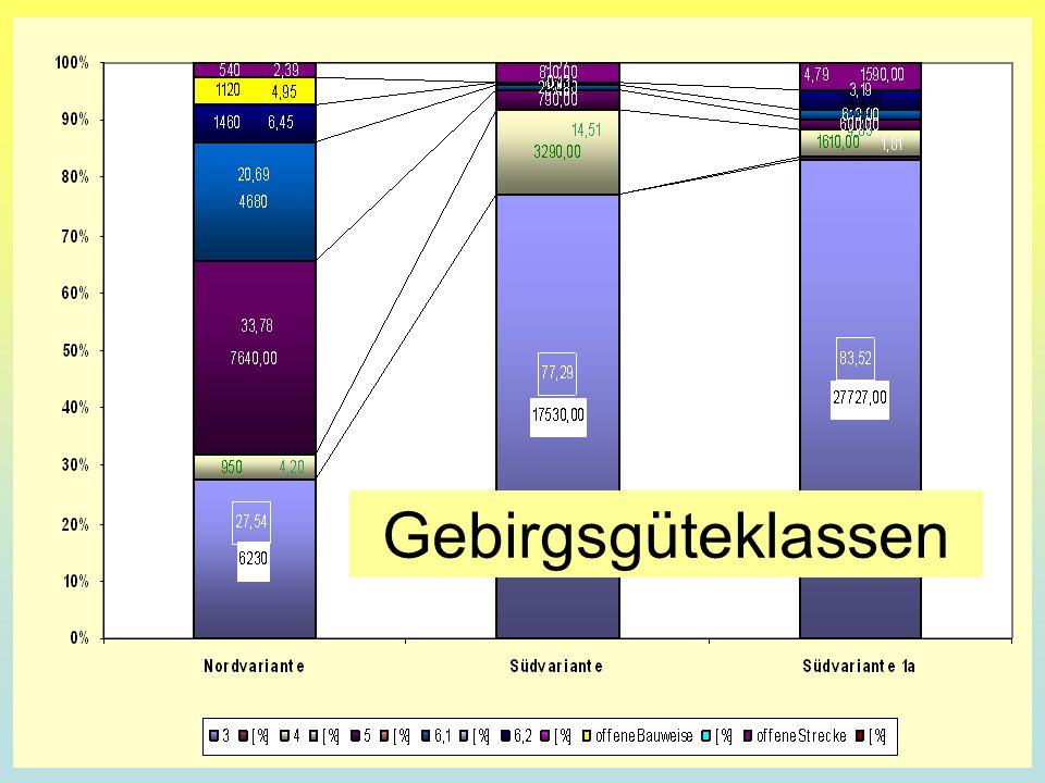 B A U K O S T E N Vergleich Südvariante 1a - Nordvariante 1450 mio 650 mio GLOGGNITZ SÜDVARIANTE 1a Krieglach/Schwöbing NORDVARIANTE Mürzzuschlag