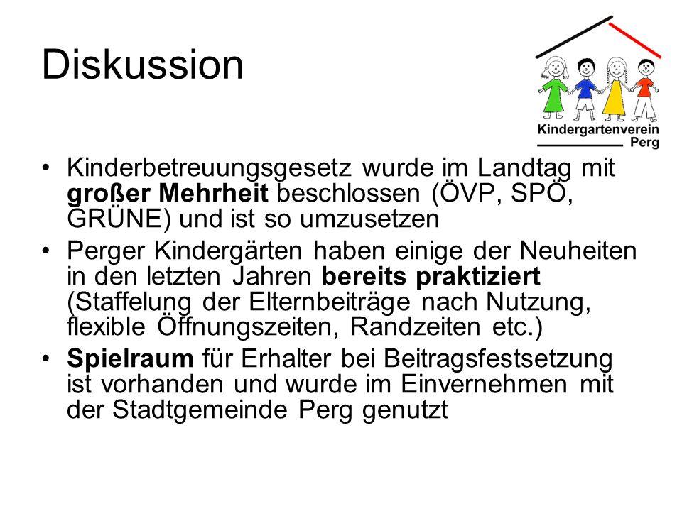 Diskussion Kinderbetreuungsgesetz wurde im Landtag mit großer Mehrheit beschlossen (ÖVP, SPÖ, GRÜNE) und ist so umzusetzen Perger Kindergärten haben e