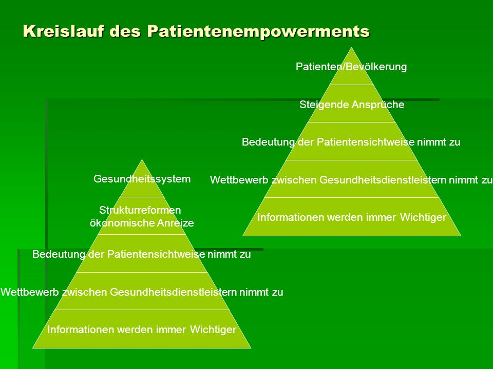 Beziehungsmodell Wissen über Risiken, Möglichkeiten Wissen über Bedürfnisse Gemeinsame Beratung über die Behandlung