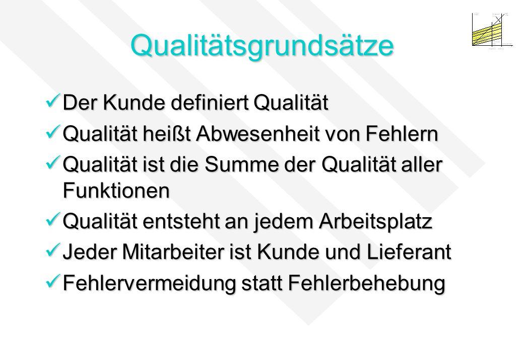 Qualitätsgrundsätze Der Kunde definiert Qualität Der Kunde definiert Qualität Qualität heißt Abwesenheit von Fehlern Qualität heißt Abwesenheit von Fe
