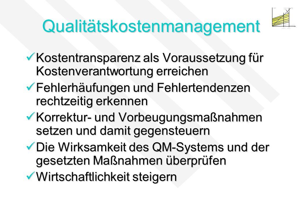 Qualitätskostenmanagement Kostentransparenz als Voraussetzung für Kostenverantwortung erreichen Kostentransparenz als Voraussetzung für Kostenverantwo