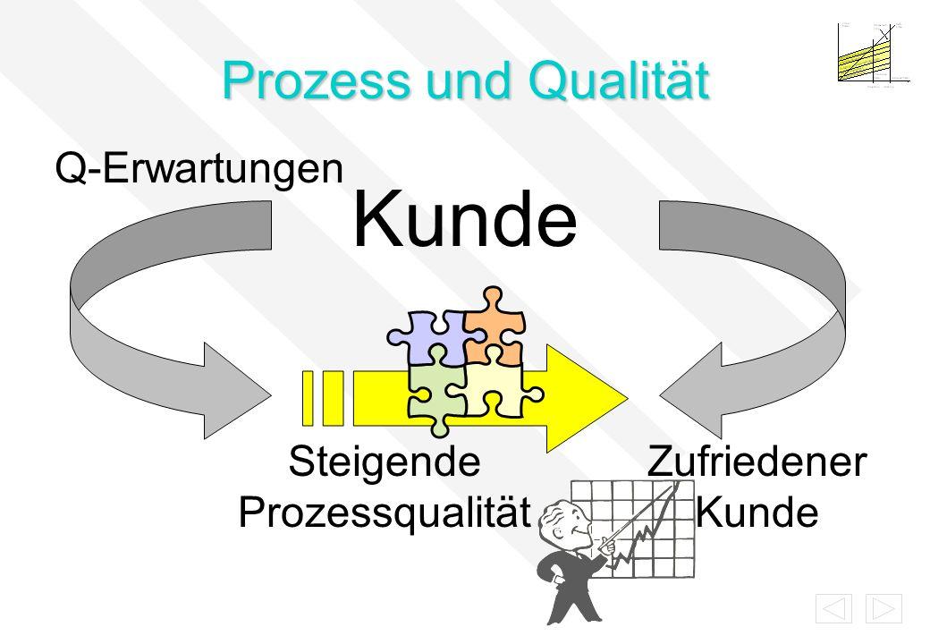 Prozess und Qualität Kunde Q-Erwartungen Zufriedener Kunde Steigende Prozessqualität