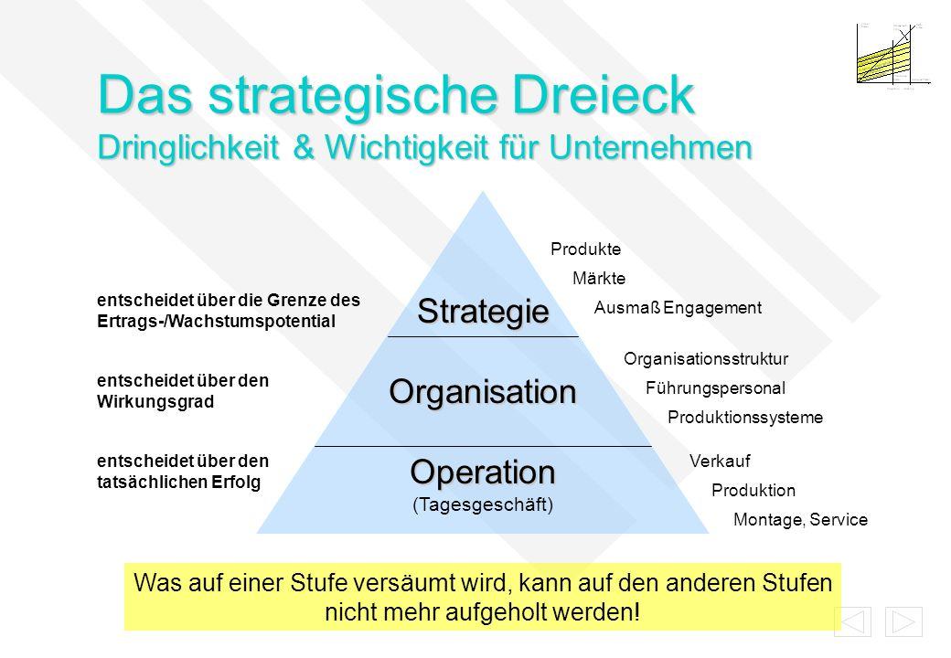 Das strategische Dreieck Dringlichkeit & Wichtigkeit für Unternehmen Strategie Organisation Operation Operation (Tagesgeschäft) entscheidet über die G
