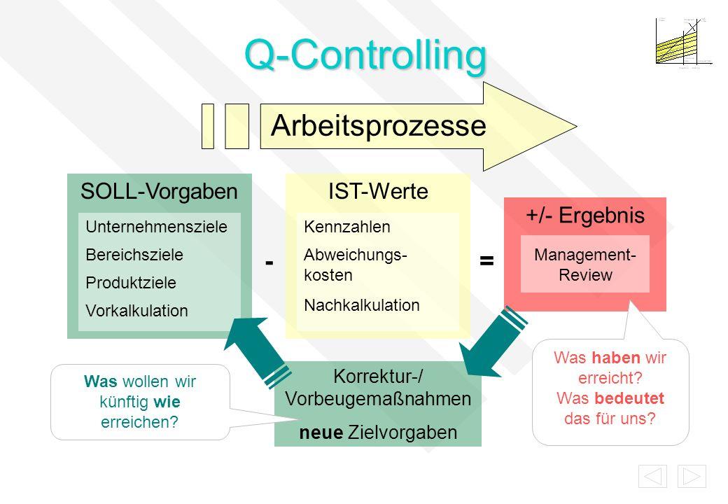 +/- Ergebnis IST-WerteSOLL-Vorgaben Q-Controlling Arbeitsprozesse Korrektur-/ Vorbeugemaßnahmen neue Zielvorgaben -= Management- Review Was haben wir