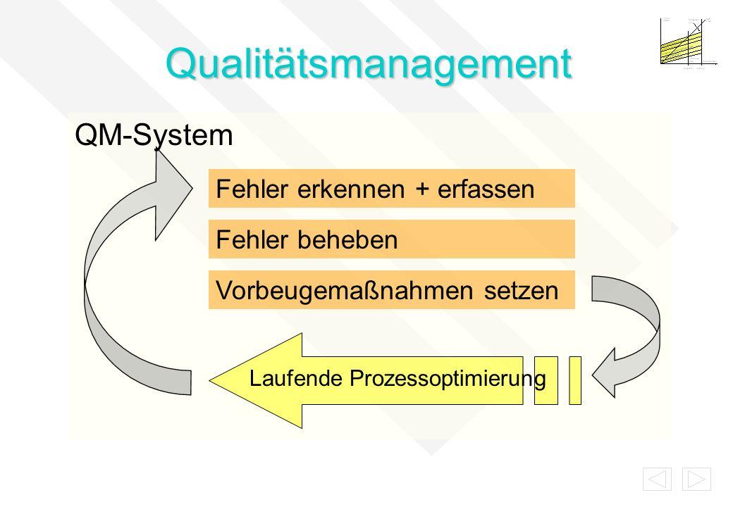 QM-System Arbeitsprozesse Korrektur-/ Vorbeugemaßnahmen Abweichung Wareneingangs- prüfung LMM Abweichung Zwischen- /Endprüfung QM Abweichung Kunden- reklamation RM Daten erfassen/analysieren Management-Review