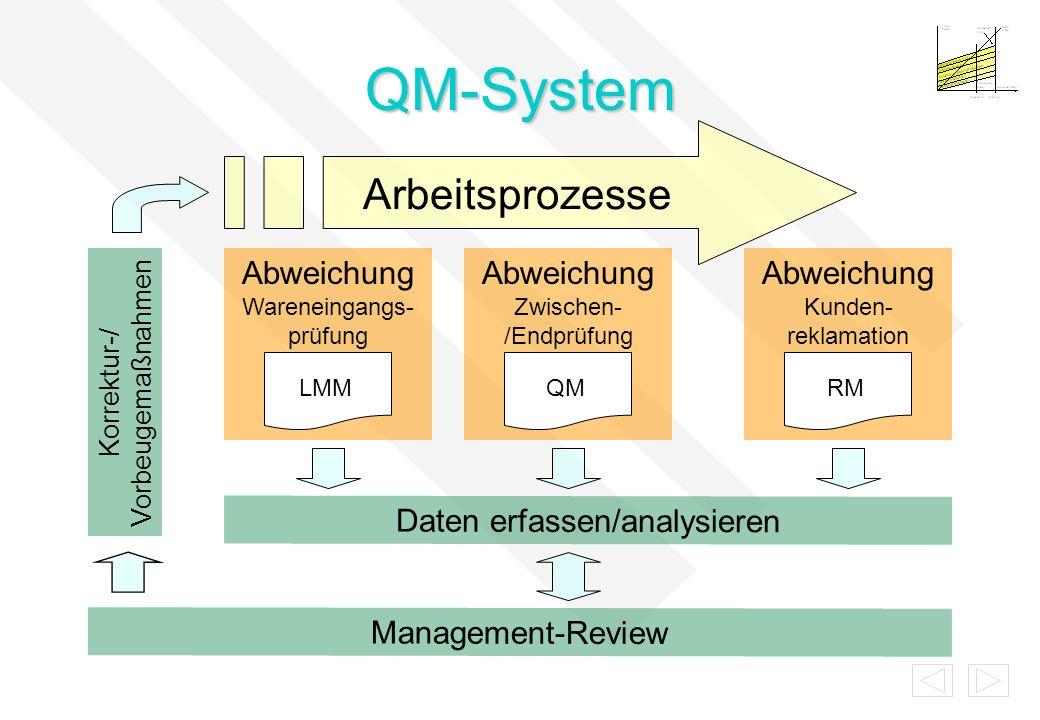 QM-System Arbeitsprozesse Korrektur-/ Vorbeugemaßnahmen Abweichung Wareneingangs- prüfung LMM Abweichung Zwischen- /Endprüfung QM Abweichung Kunden- r