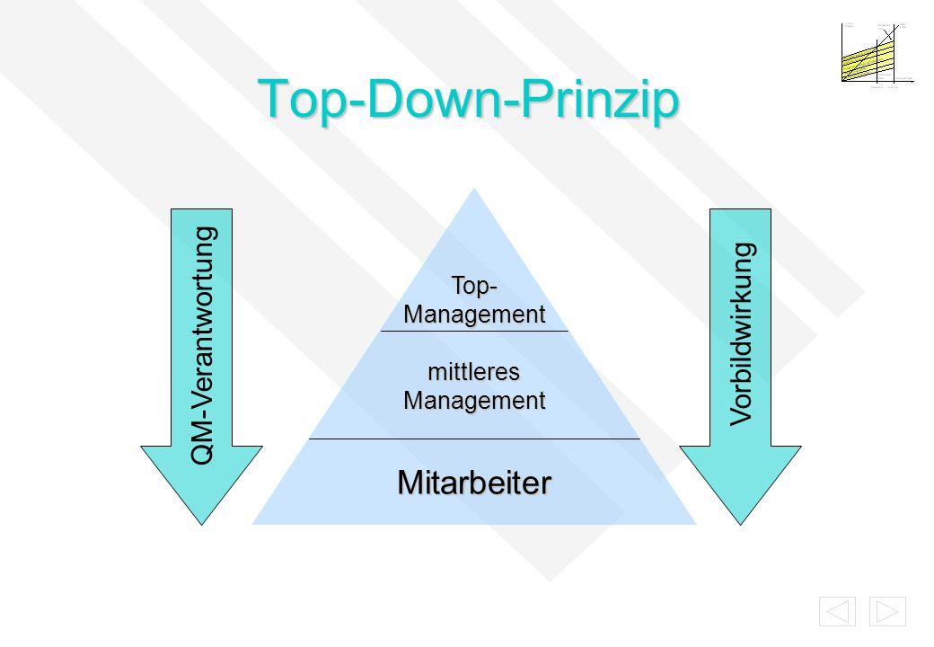 Top-Down-Prinzip Top- Management mittleres Management Mitarbeiter QM-VerantwortungVorbildwirkung