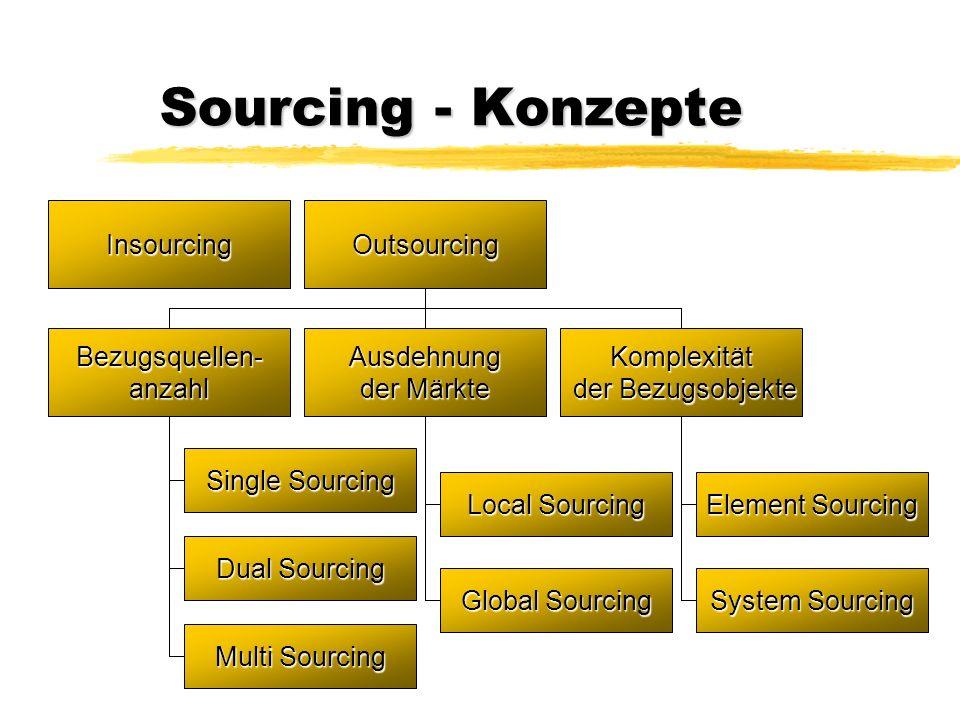 Sourcing - Konzepte InsourcingOutsourcing Ausdehnung der Märkte Bezugsquellen-anzahlKomplexität der Bezugsobjekte der Bezugsobjekte Local Sourcing Glo