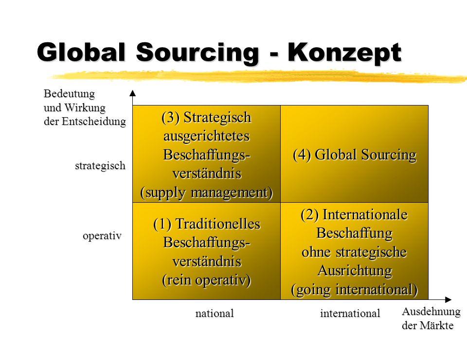 Global Sourcing - Konzept (1) Traditionelles Beschaffungs-verständnis (rein operativ) (2) Internationale Beschaffung ohne strategische Ausrichtung (go