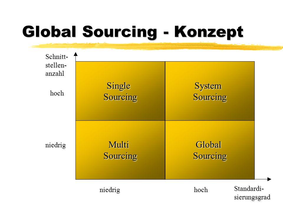 Global Sourcing - Konzept MultiSourcingGlobalSourcing SystemSourcingSingleSourcing niedrighoch niedrig hoch Schnitt-stellen-anzahl Standardi-sierungsg