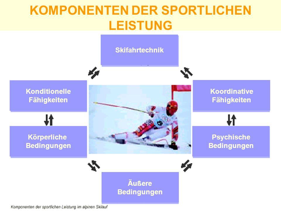 Skifahrtechnik Konditionelle Fähigkeiten Koordinative Fähigkeiten Körperliche Bedingungen Psychische Bedingungen Äußere Bedingungen KOMPONENTEN DER SP