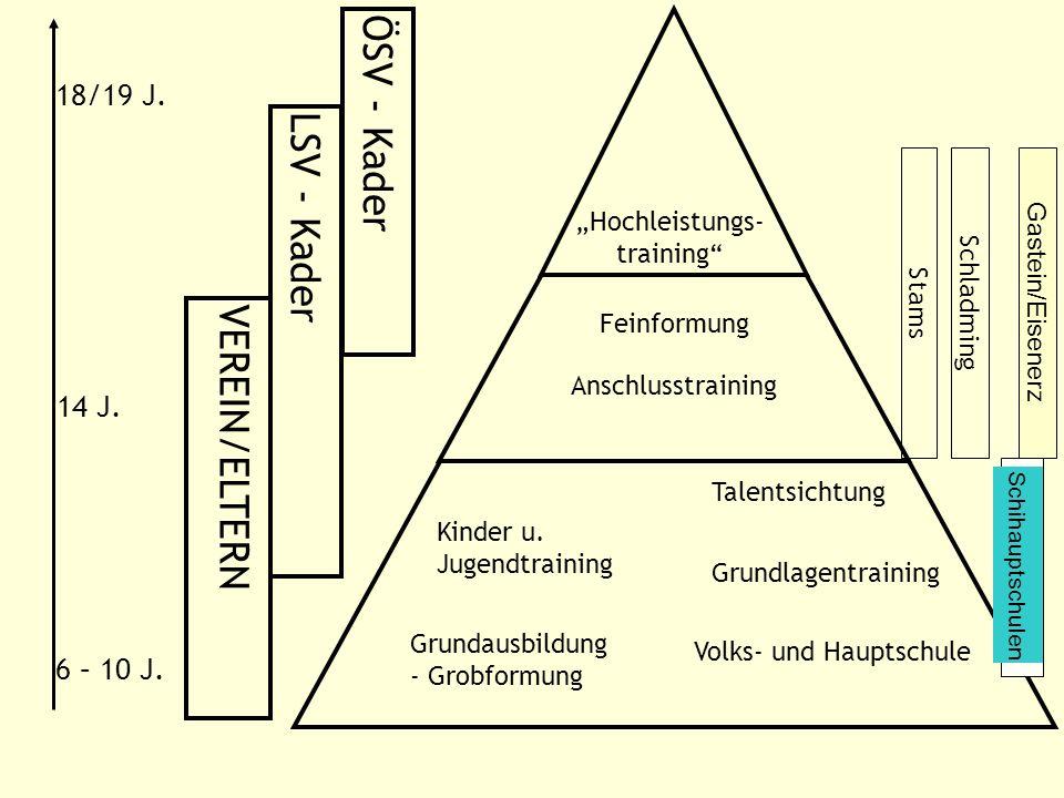 Kinder u. Jugendtraining Grundausbildung - Grobformung Grundlagentraining Volks- und Hauptschule Anschlusstraining Feinformung Talentsichtung Hochleis