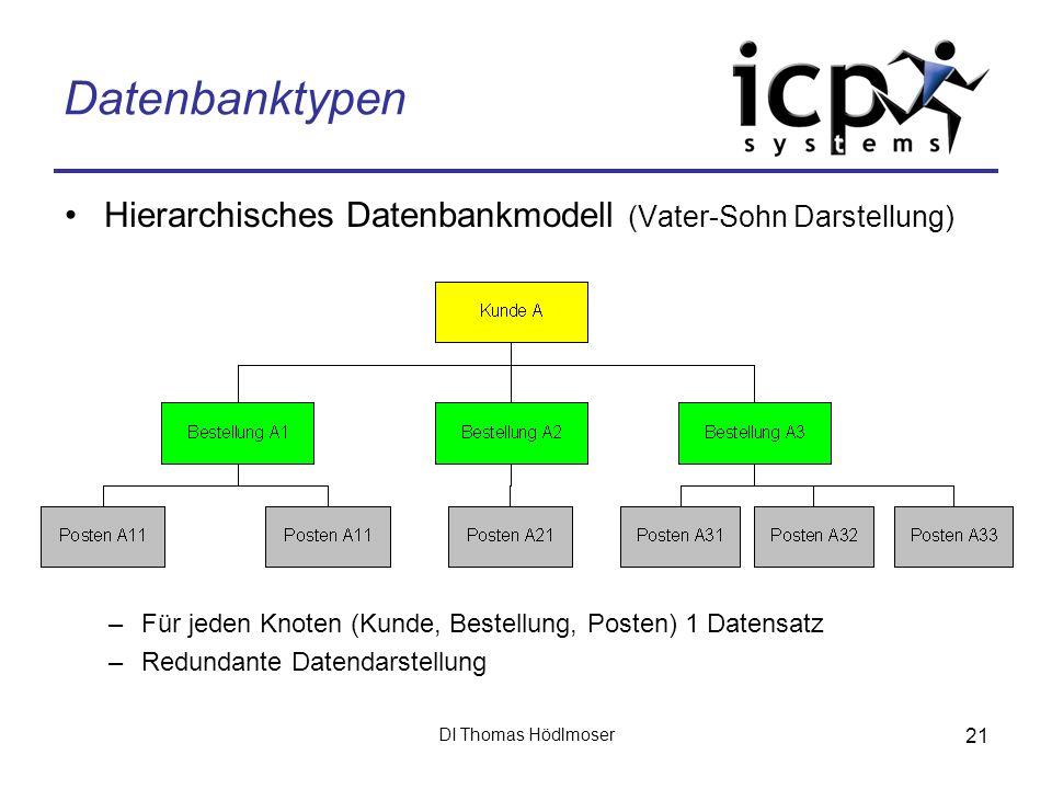 DI Thomas Hödlmoser 21 Datenbanktypen Hierarchisches Datenbankmodell (Vater-Sohn Darstellung) –Für jeden Knoten (Kunde, Bestellung, Posten) 1 Datensat