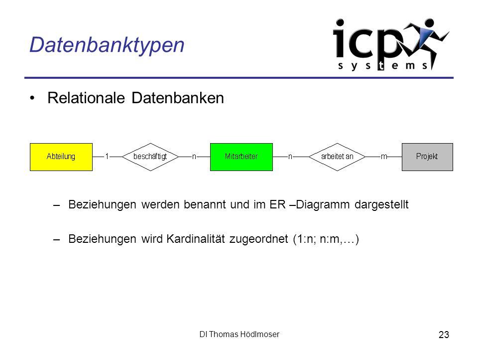 DI Thomas Hödlmoser 23 Datenbanktypen Relationale Datenbanken –Beziehungen werden benannt und im ER –Diagramm dargestellt –Beziehungen wird Kardinalit