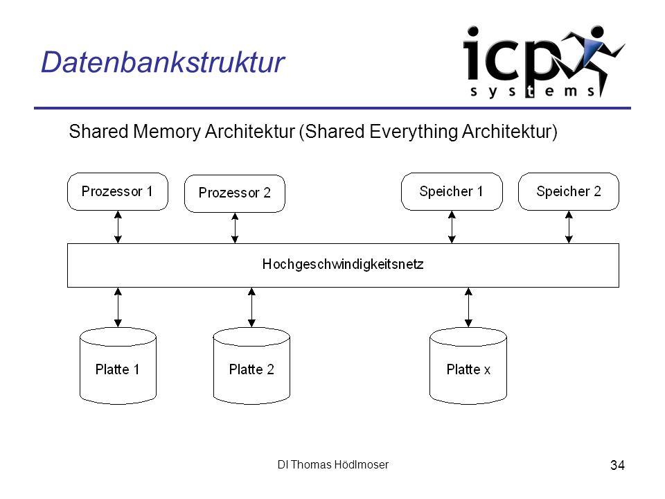 DI Thomas Hödlmoser 34 Datenbankstruktur Shared Memory Architektur (Shared Everything Architektur)