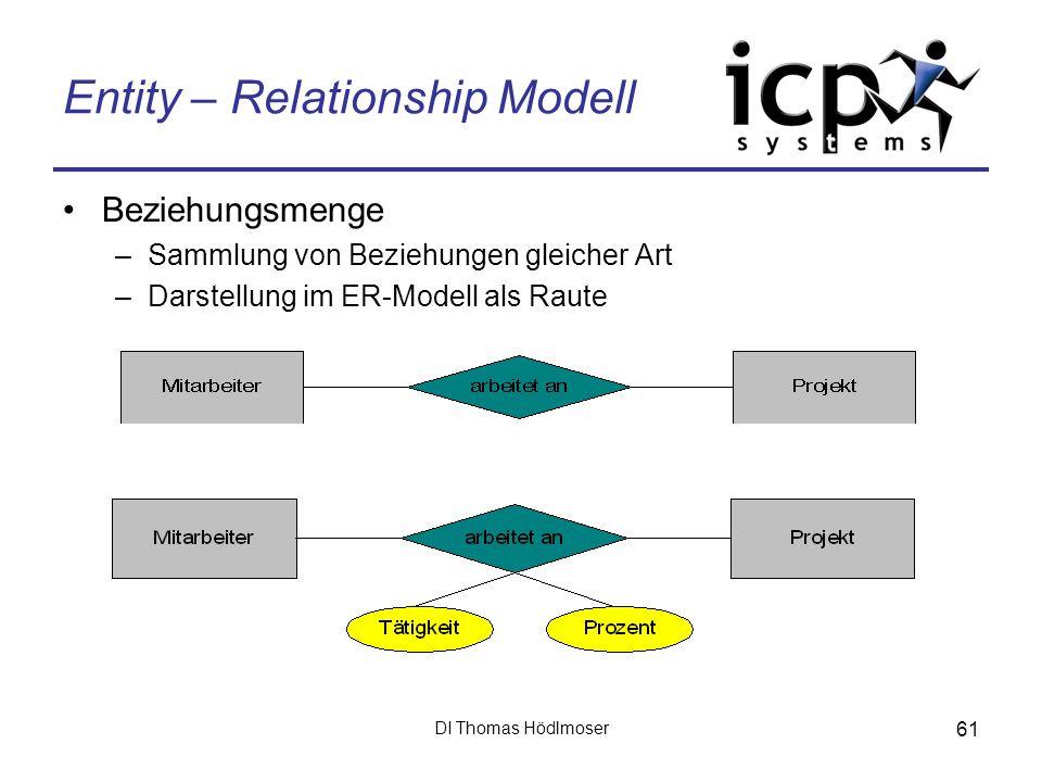 DI Thomas Hödlmoser 61 Entity – Relationship Modell Beziehungsmenge –Sammlung von Beziehungen gleicher Art –Darstellung im ER-Modell als Raute