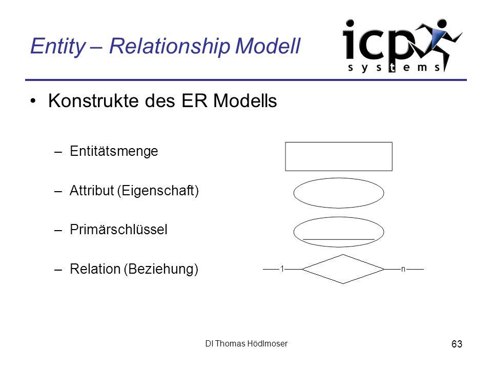 DI Thomas Hödlmoser 63 Entity – Relationship Modell Konstrukte des ER Modells –Entitätsmenge –Attribut (Eigenschaft) –Primärschlüssel –Relation (Bezie