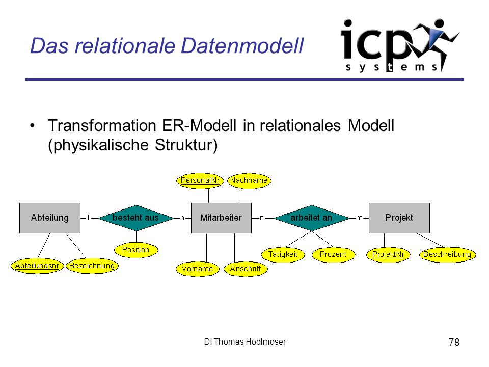 DI Thomas Hödlmoser 78 Das relationale Datenmodell Transformation ER-Modell in relationales Modell (physikalische Struktur)