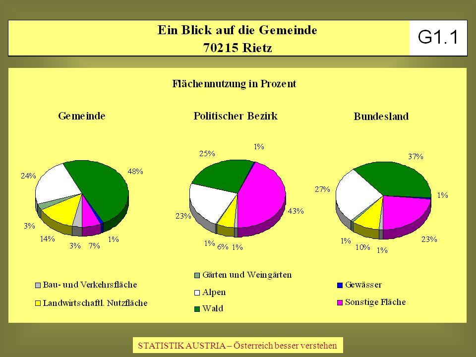 STATISTIK AUSTRIA – Österreich besser verstehen
