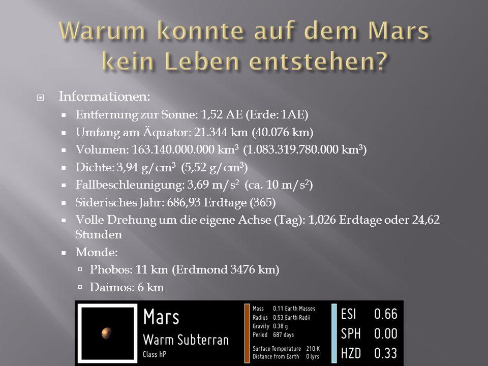 Informationen: Entfernung zur Sonne: 1,52 AE (Erde: 1AE) Umfang am Äquator: 21.344 km (40.076 km) Volumen: 163.140.000.000 km 3 (1.083.319.780.000 km 3 ) Dichte: 3,94 g/cm 3 (5,52 g/cm 3 ) Fallbeschleunigung: 3,69 m/s 2 (ca.