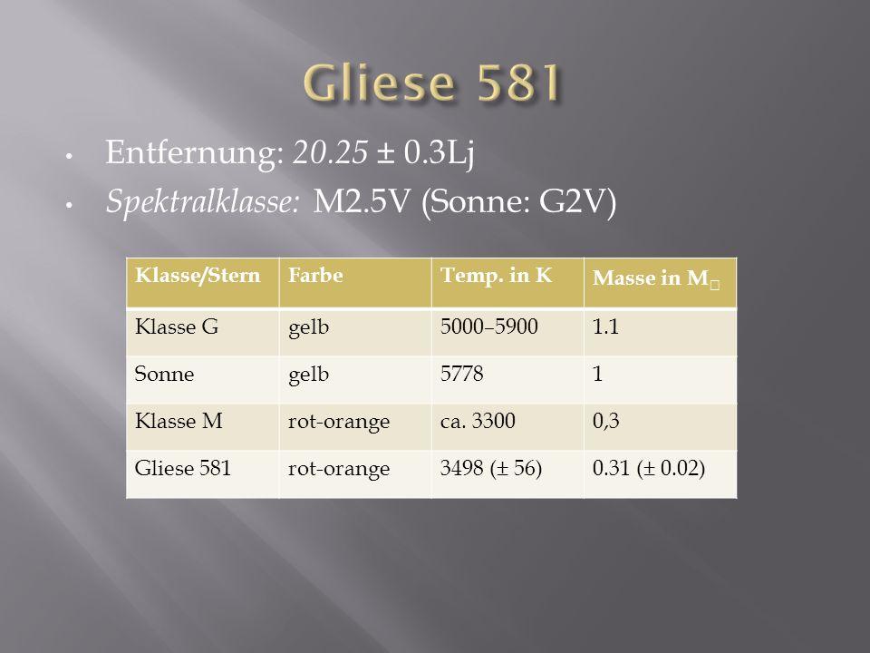 Entfernung: 20.25 ± 0.3Lj Spektralklasse: M2.5V (Sonne: G2V) Klasse/SternFarbeTemp.
