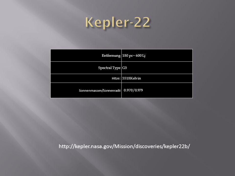 Entfernung180 pc~ 600 Lj Spectral TypeG5 Hitze: 5518Kelvin Sonnenmassen/Sonnenradii 0.970/0.979 http://kepler.nasa.gov/Mission/discoveries/kepler22b/