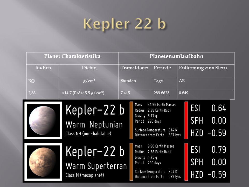 Planet CharakteristikaPlanetenumlaufbahn RadiusDichteTransitdauerPeriodeEntfernung zum Stern R g/cm 3 StundenTageAE 2,38<14.7 (Erde: 5,5 g/cm 3 )7.415289.86230.849