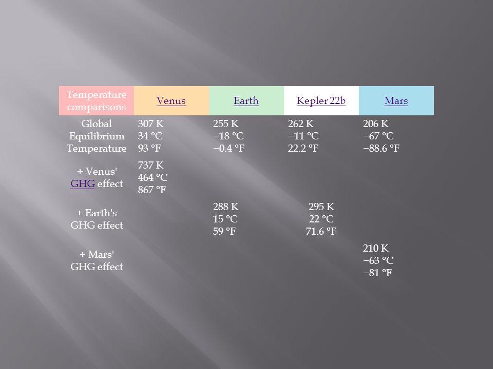 Temperature comparisons VenusEarthKepler 22bMars Global Equilibrium Temperature 307 K 34 °C 93 °F 255 K 18 °C 0.4 °F 262 K 11 °C 22.2 °F 206 K 67 °C 88.6 °F + Venus GHG effect GHG 737 K 464 °C 867 °F + Earth s GHG effect 288 K 15 °C 59 °F 295 K 22 °C 71.6 °F + Mars GHG effect 210 K 63 °C 81 °F