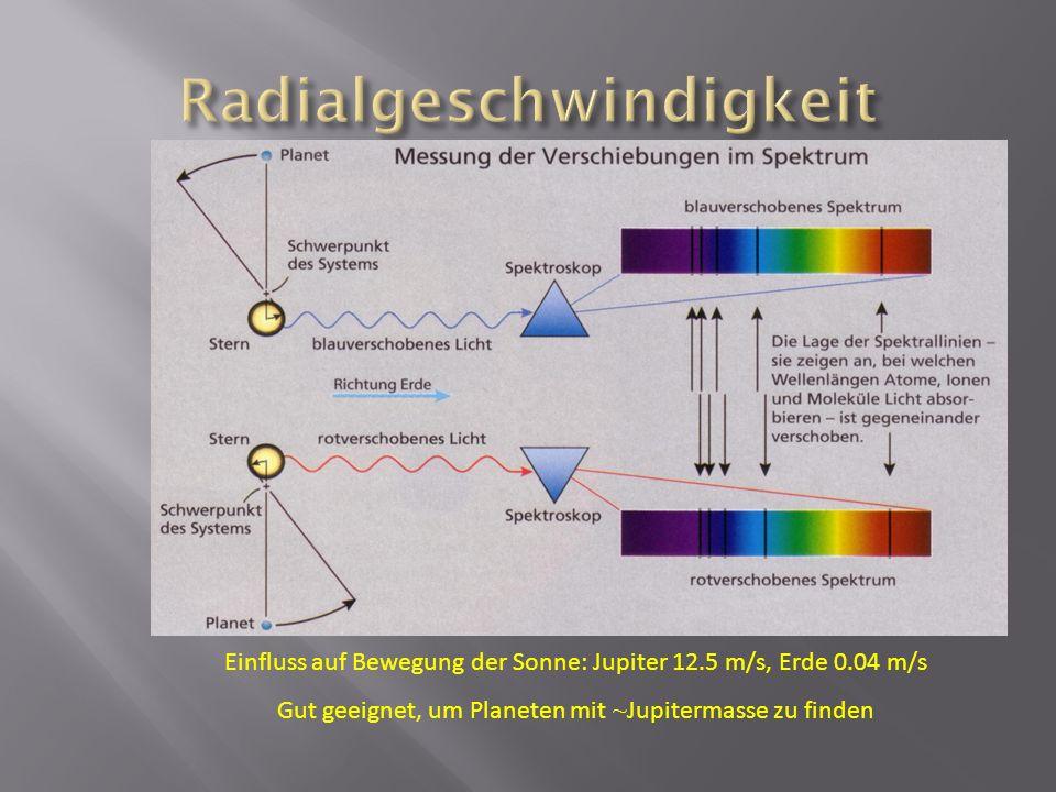 Einfluss auf Bewegung der Sonne: Jupiter 12.5 m/s, Erde 0.04 m/s Gut geeignet, um Planeten mit ~ Jupitermasse zu finden
