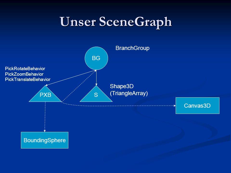 Unser SceneGraph BG BoundingSphere Canvas3D Shape3D (TriangleArray) PickRotateBehavior PickZoomBehavior PickTranslateBehavior BranchGroup SPXB