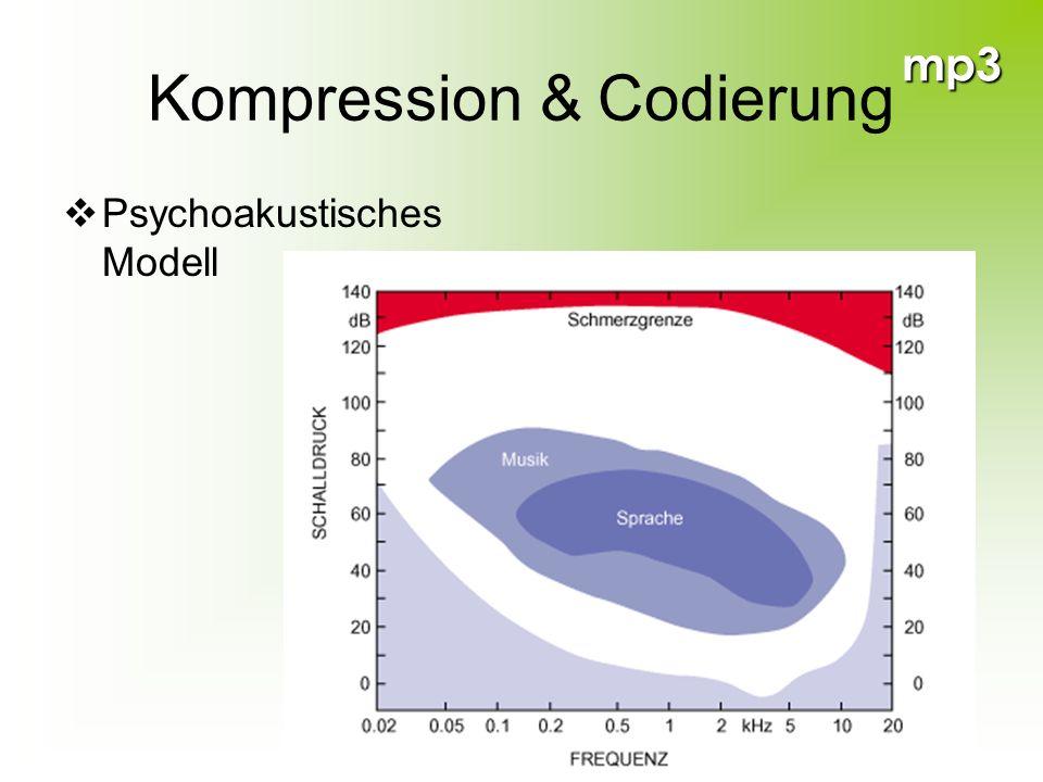 mp3 Kompression & Codierung Psychoakustisches Modell