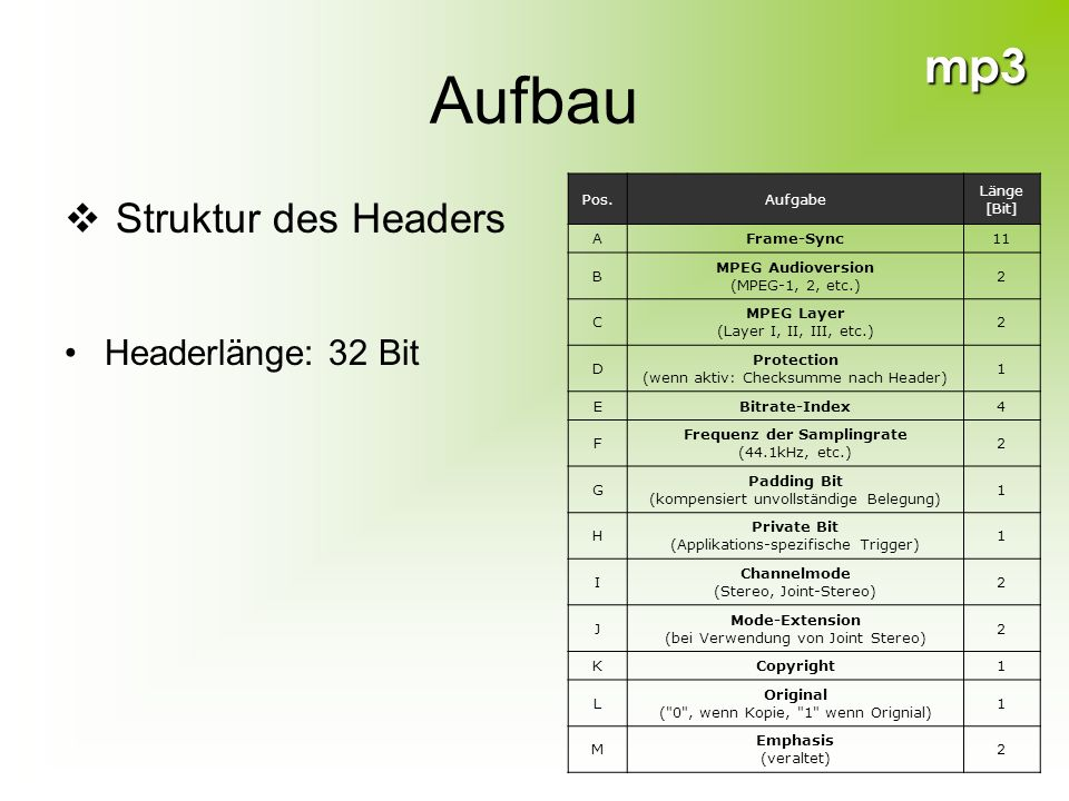 mp3 Aufbau Struktur des Headers Headerlänge: 32 Bit Pos.Aufgabe Länge [Bit] AFrame-Sync11 B MPEG Audioversion (MPEG-1, 2, etc.) 2 C MPEG Layer (Layer