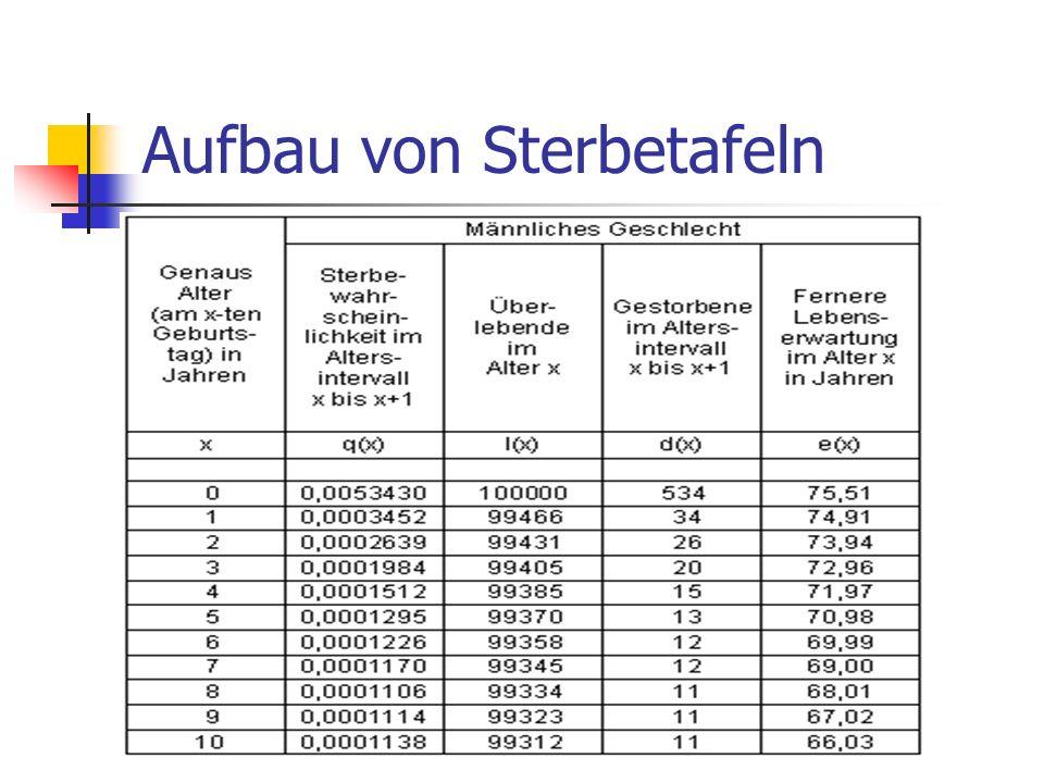 Konstruktion von Sterbetafeln Die Sterbetafel baut auf der Berechnung der Sterbewahrscheinlichkeit (q x ) auf Berechnungsmethoden Direkte Methode Indirekte Methode