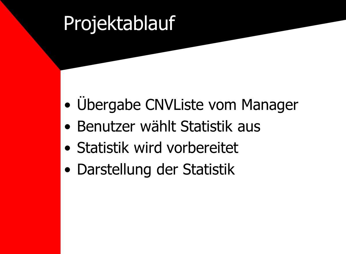 Projektablauf Übergabe CNVListe vom Manager Benutzer wählt Statistik aus Statistik wird vorbereitet Darstellung der Statistik