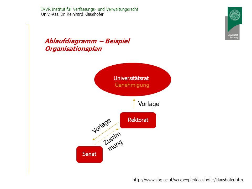 IVVR Institut für Verfassungs- und Verwaltungsrecht Univ.-Ass. Dr. Reinhard Klaushofer http://www.sbg.ac.at/ver/people/klaushofer/klaushofer.htm Ablau