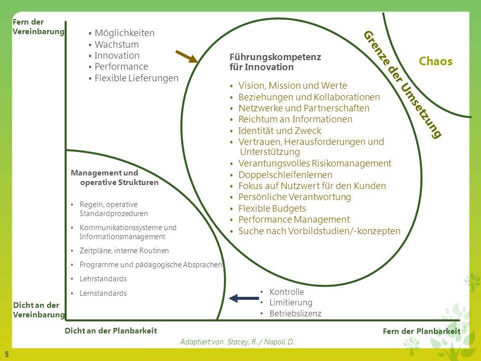 5 Möglichkeiten Wachstum Innovation Performance Flexible Lieferungen Fern der Vereinbarung Dicht an der Vereinbarung Dicht an der Planbarkeit Fern der