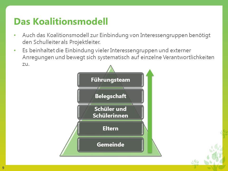 9 Das Koalitionsmodell Auch das Koalitionsmodell zur Einbindung von Interessengruppen benötigt den Schulleiter als Projektleiter. Es beinhaltet die Ei
