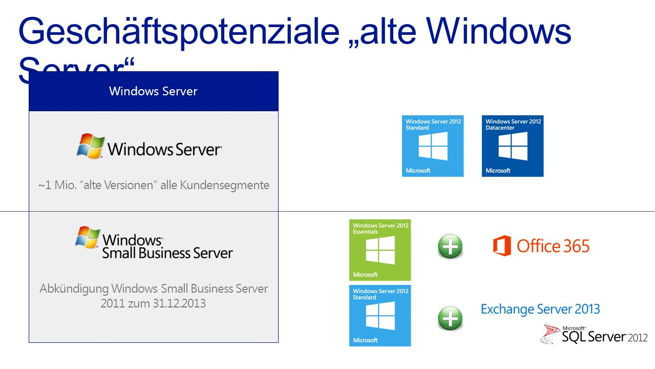 Geschäftspotenziale alte Windows Server ~1 Mio. alte Versionen alle Kundensegmente Abkündigung Windows Small Business Server 2011 zum 31.12.2013 Windo