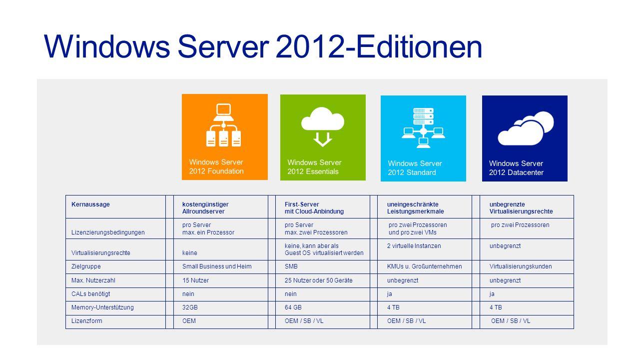 Kernaussagekostengünstiger First-Serveruneingeschränkteunbegrenzte Allroundservermit Cloud-AnbindungLeistungsmerkmaleVirtualisierungsrechte pro Serverpro Server pro zwei Prozessoren pro zwei Prozessoren Lizenzierungsbedingungenmax.